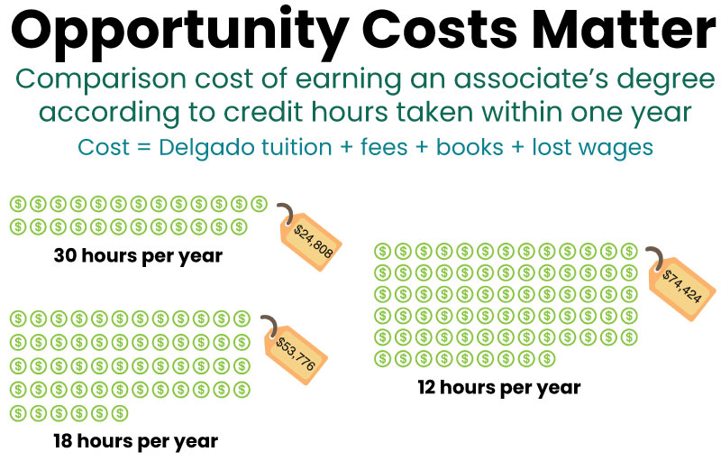 Infographic describing the opportunity costs associated with earning an associates degree more slowly.
